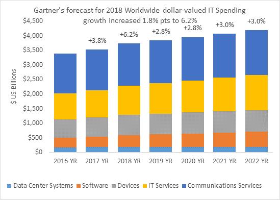 Le-previsioni-di-spesa-IT-nel-mondo-secondo-Gartner