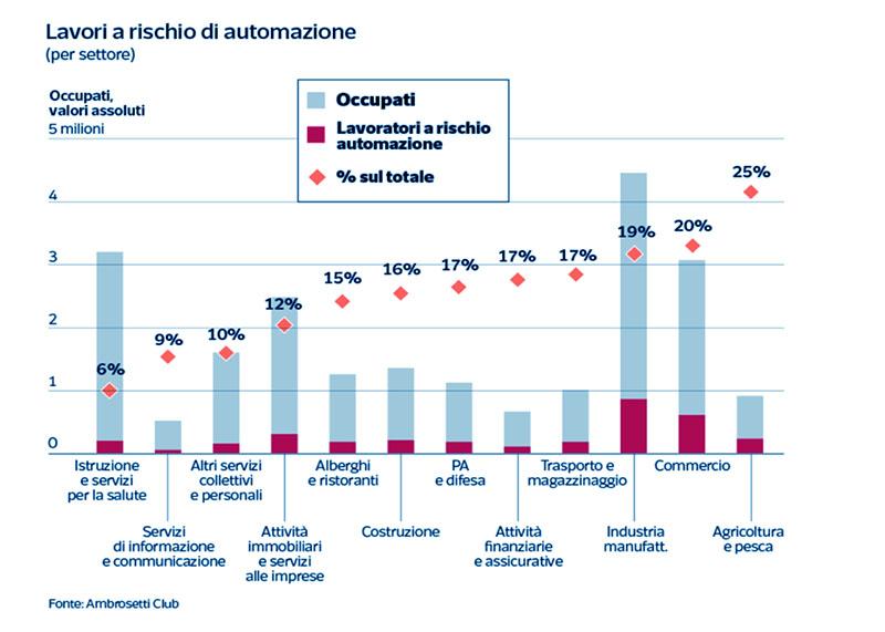 Previsione-dei-Fabbisogni-Occupazionali-in-Italia-a-medio-termine-1