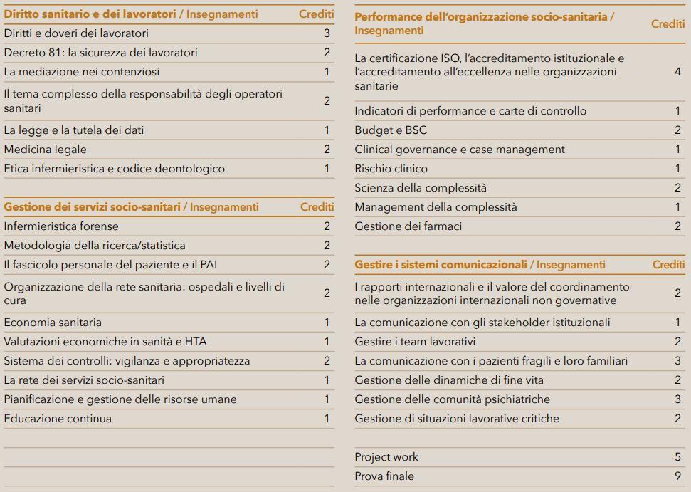 Esami-Gestione-e-Coordinamento-dell-Area-Socio-Sanitaria