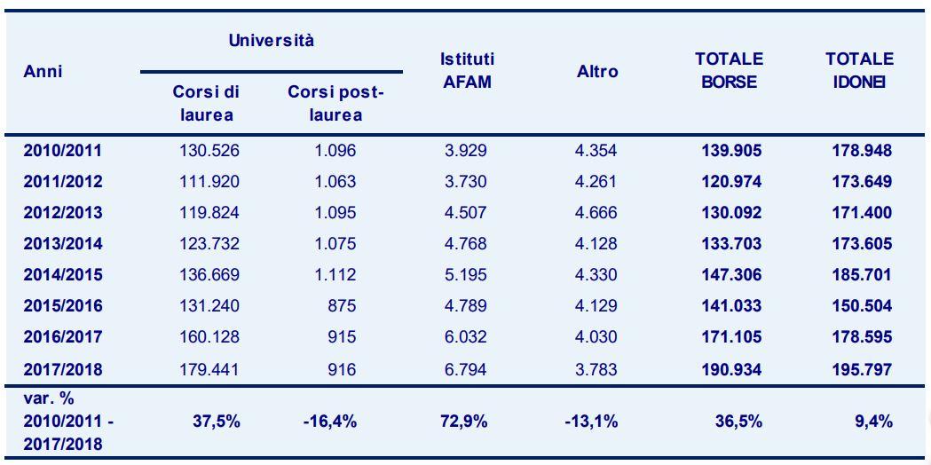 02 Numero di borse di studio da 2010-2011 al 2017-2018